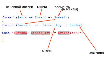Многомерные массивы - учу PHP